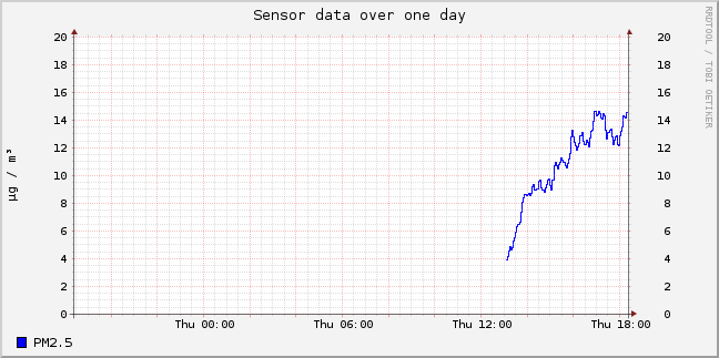 sensor-esp8266-324242-sds011-25-day